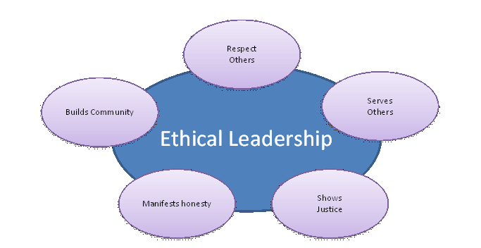 ethical leadership and cases in leadership Ethical leaders embody the purpose, vision, and values of the organization and of the constituents, within an understanding of ethical ideals they  broader concept of ethical leadership empowers leaders to incorporate and be explicit about their own values and ethics the following list provides a framework for developing ethical.